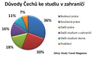Graf - Důvody Čechů ke studiu v zahraničí