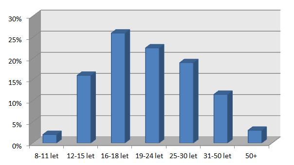 Graf věkového rozložení studentů angličtiny v Velké Británii